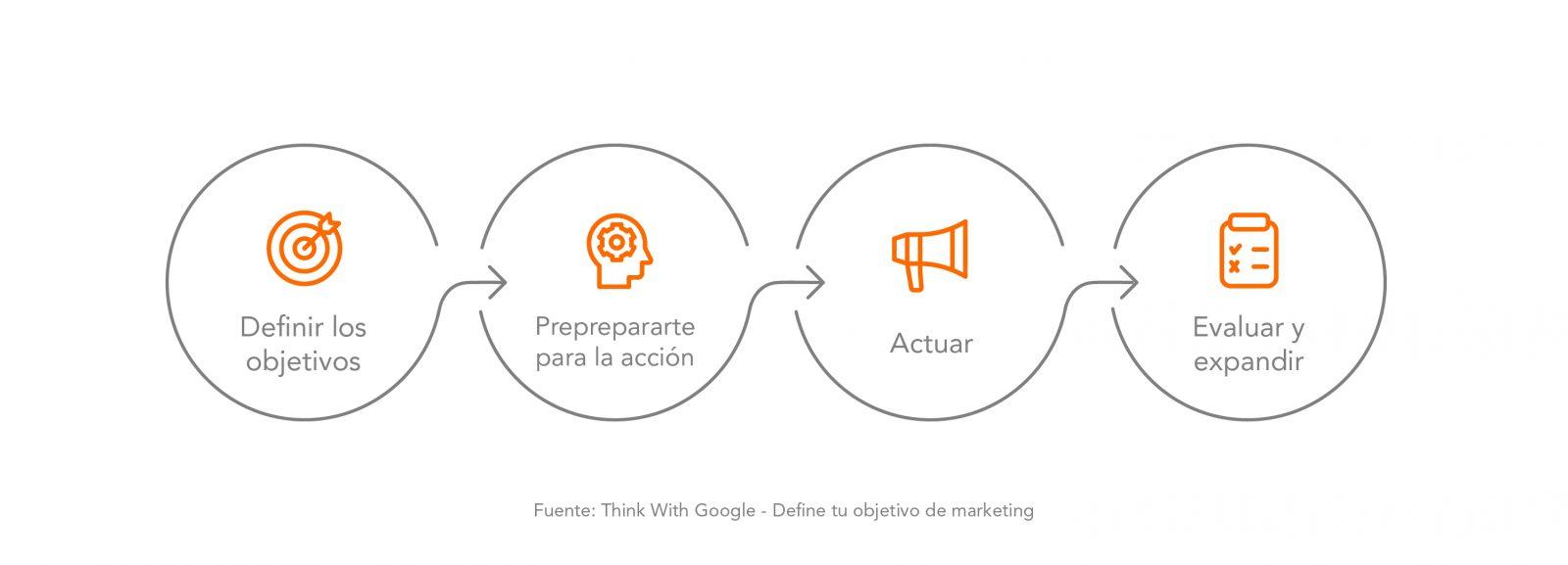 Define tu estrategia de marketing de salud